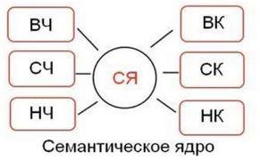 Структура семантического ядра