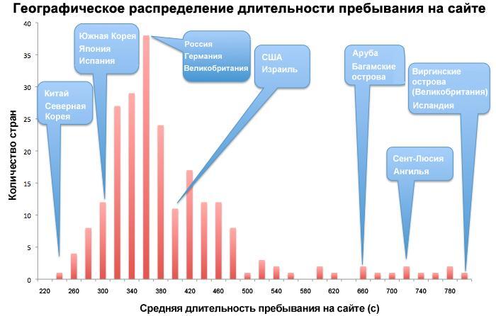 Географическое распределение длительности пребывания на сайте