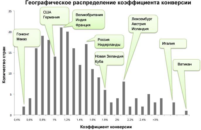 Географическое распределение коэффициента конверсии