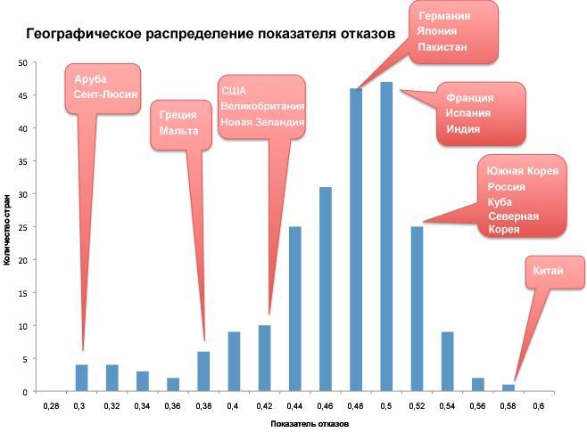 Географическое распределение показателя отказов