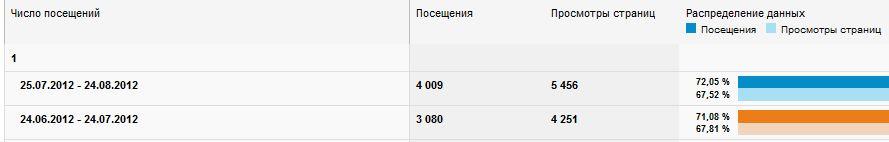 Сравнение числа пользователей с числом посещений 1 раз