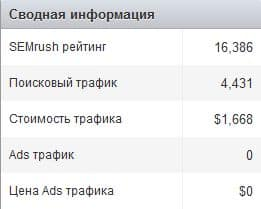 сводная информация из SEMrush о devaka.ru - фото