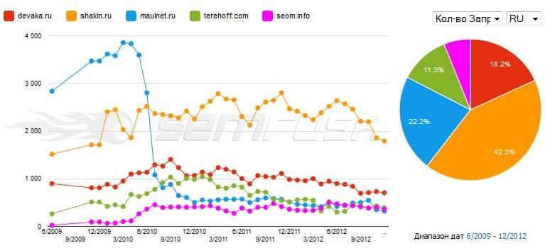 тренд количества запросов у 5 доменов в semrush