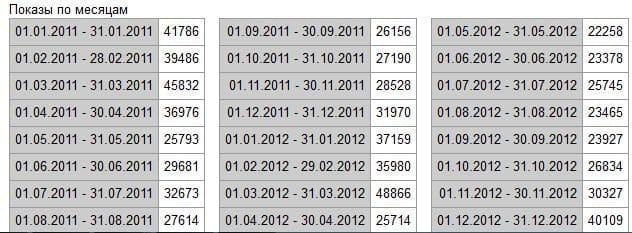 Статистика запроса по месяцам в виде таблицы в вордстат