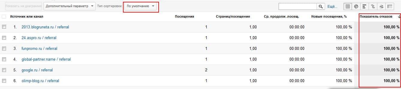 """Таблица отчета """"весь трафик"""", отсортированная по показателю отказов с применением сортировки по-умолчанию"""