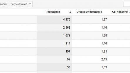 Как работает взвешенная сортировка в Google Analytics?