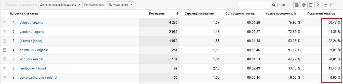 Отчет весь трафик в google analytics