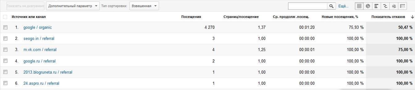 Таблица отчета весь трафик отсортированная по показателю отказов с применением взвешенной сортировки