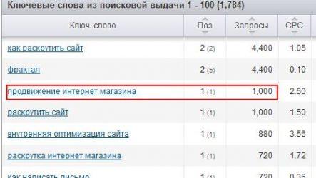 Обзор баз ключевых слов Максима Пастухова