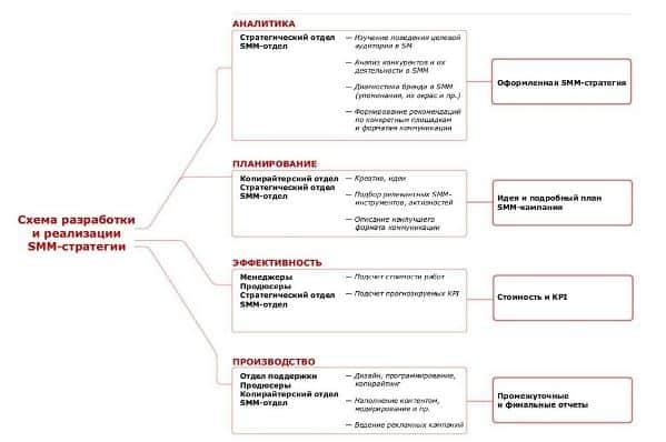 Схема разработки и реализации SMM-стратегии