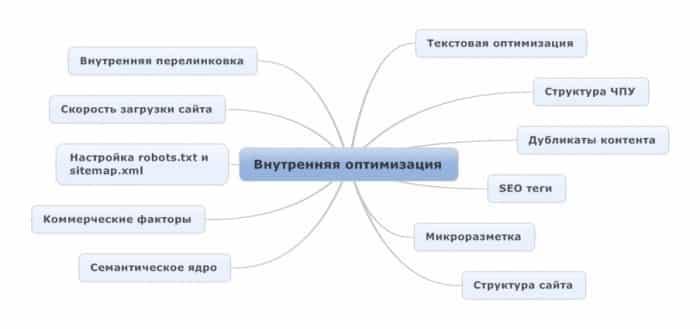 Внутренняя оптимизация сайта: полное руководство