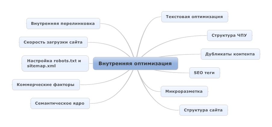 Правильная внутренняя оптимизация сайта виртуальный хостинг сайта