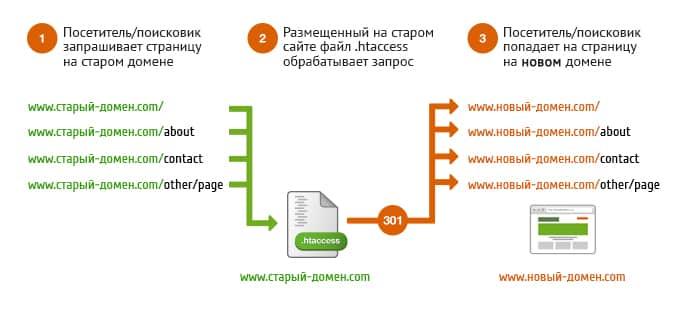 Схема работы 301 редиректа