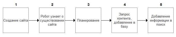Процесс индексации сайта поэтапно