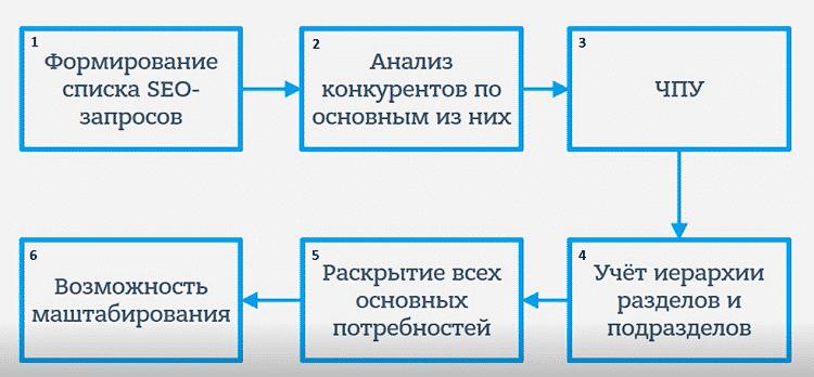 Блок схема создания правильной структуры сайта