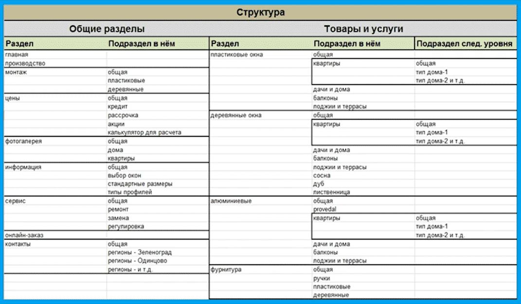 Пример готовой структуры сайта в виде таблицы Excel