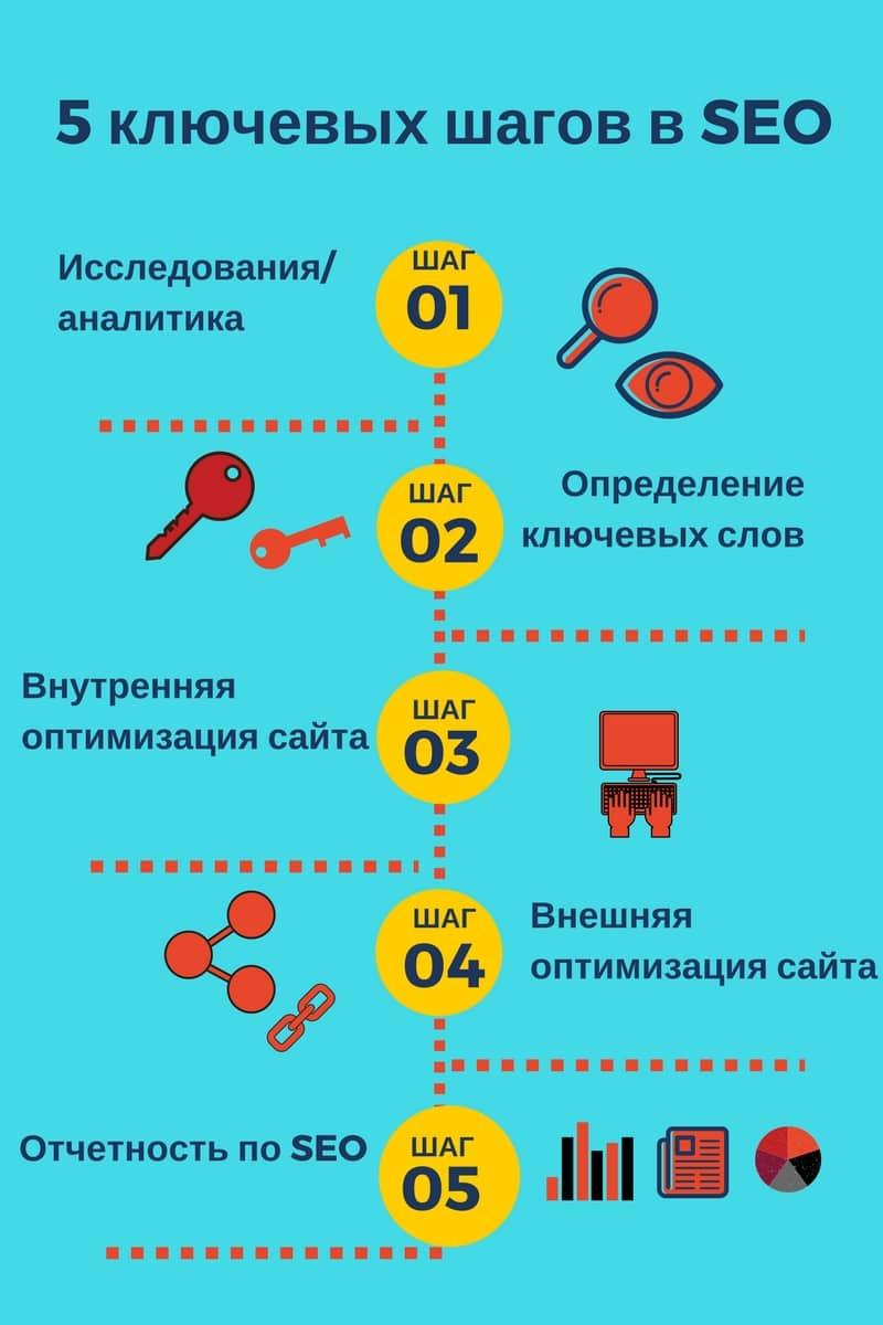 Пример инфографика с иконками: 5 ключевых шагов в SEO