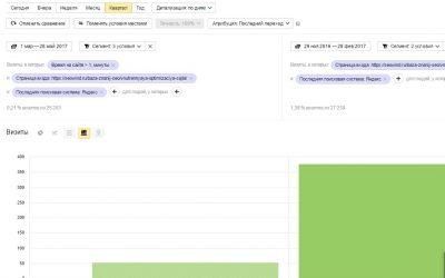 Обзор поведенческих факторов поисковых и пользовательских сессий и рабочих способов их улучшений