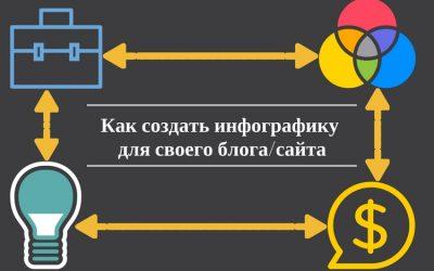 Обзор инструментов и лучших практик для создания потрясающей инфографики для блога