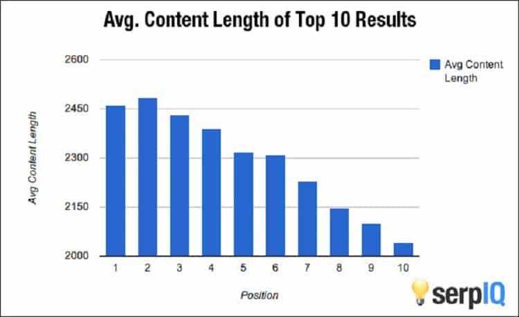 Зависимость позиции в выдаче от длины контента