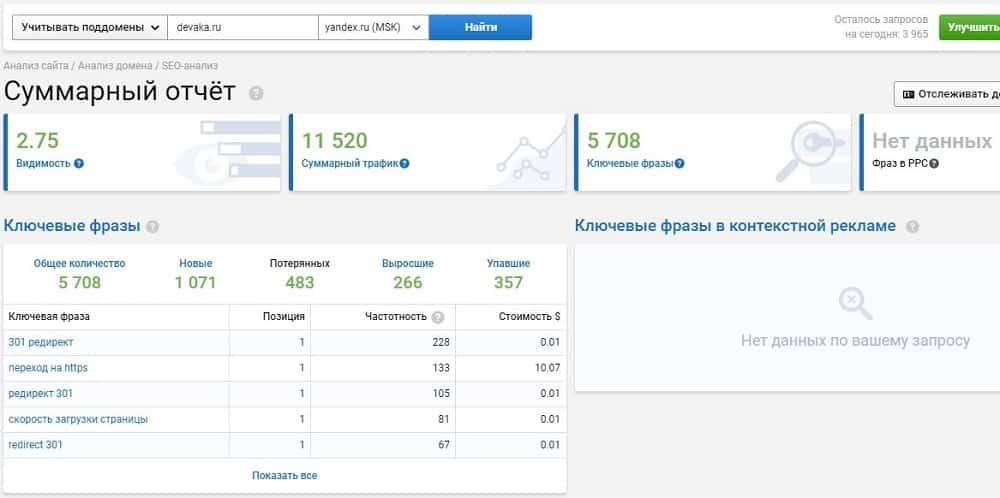 Анализ домена - суммарный отчёт