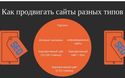 Отдельные стратегии продвижения корпоративного сайта, интернет-магазина, информационного сайта, портала