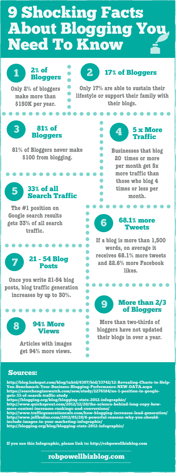 9 Facts About Blogging