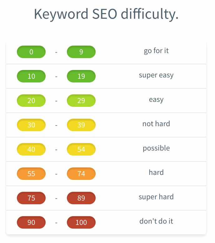KWFinder search volume brackets