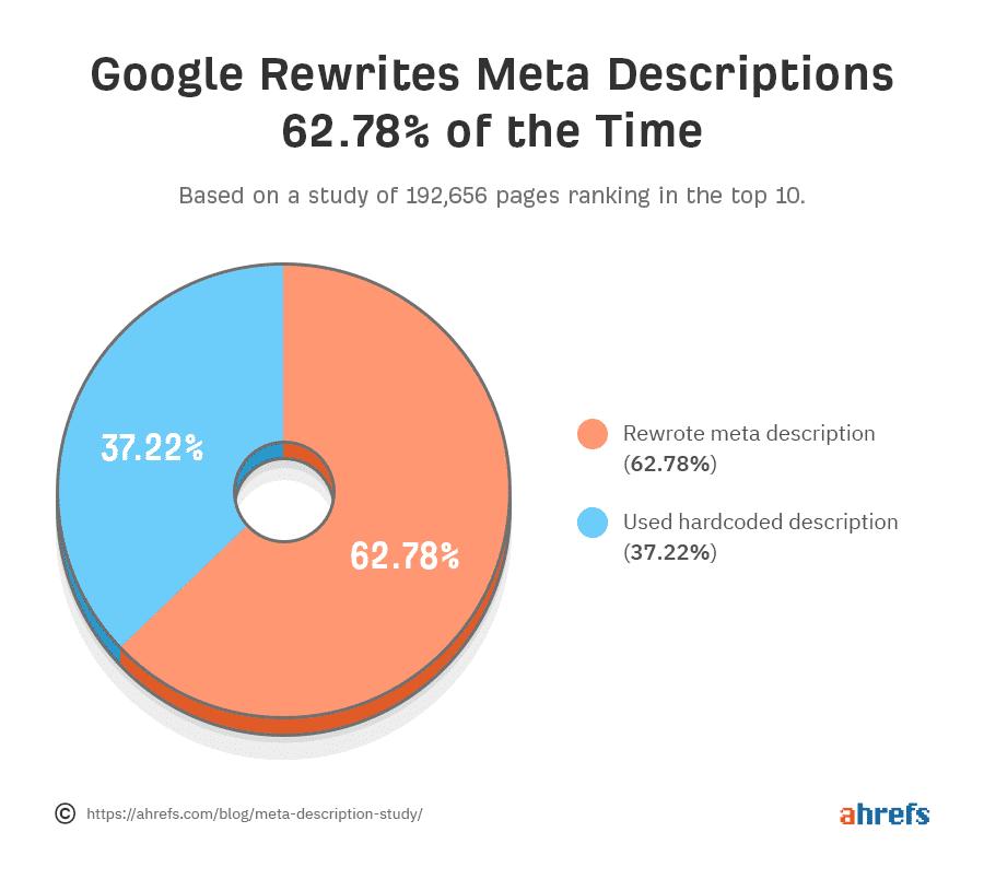 google rewrites meta descriptions