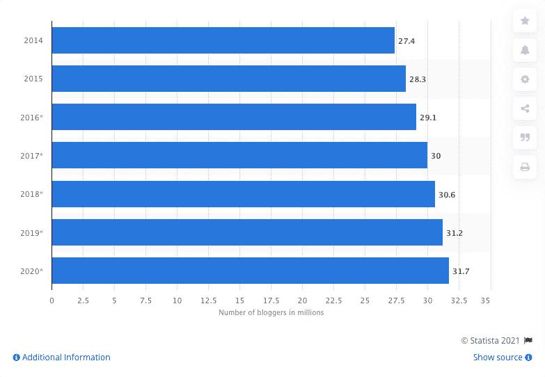 numero di persone che bloggano negli Stati Uniti