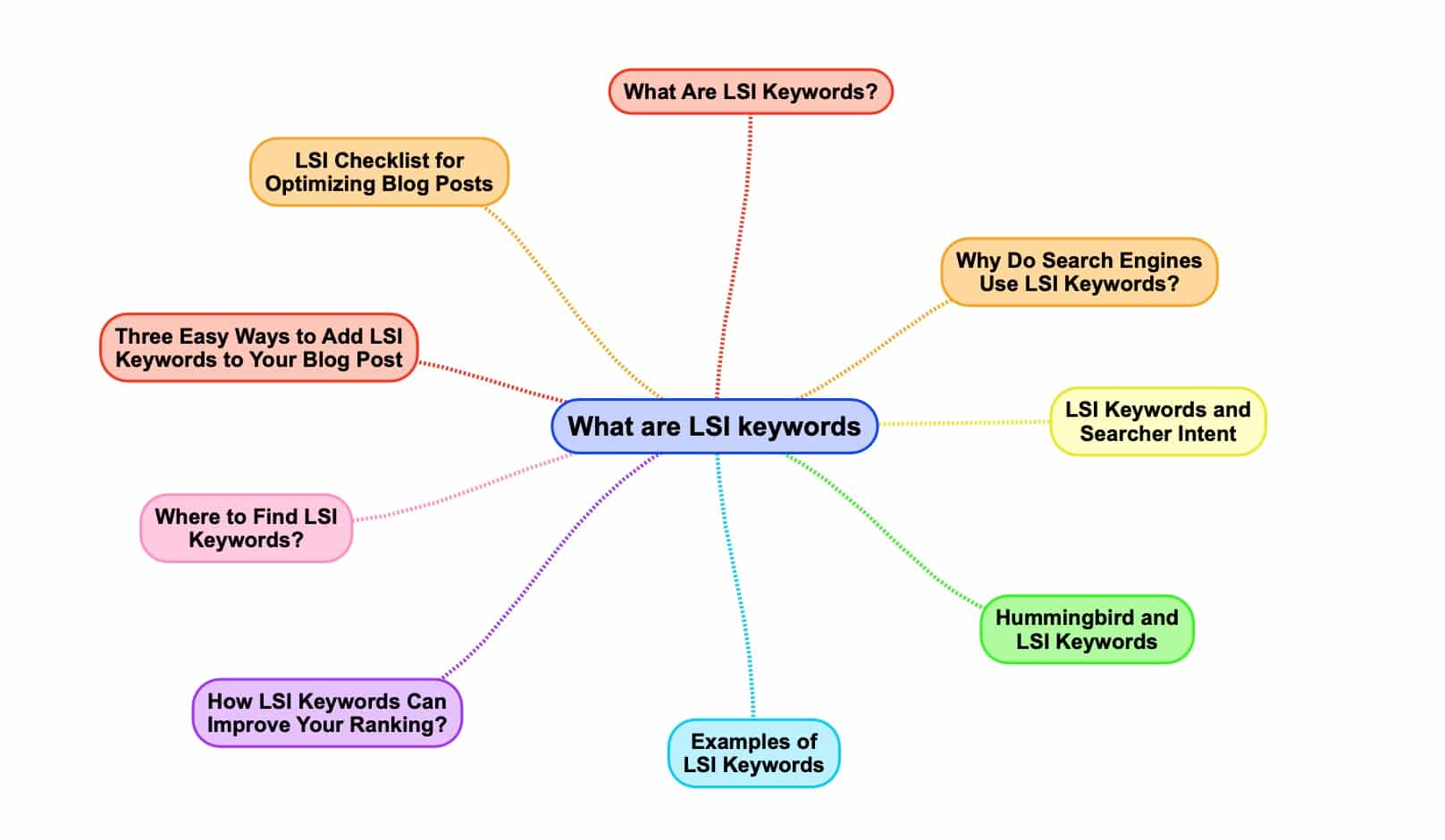 cosa sono le parole chiave LSI
