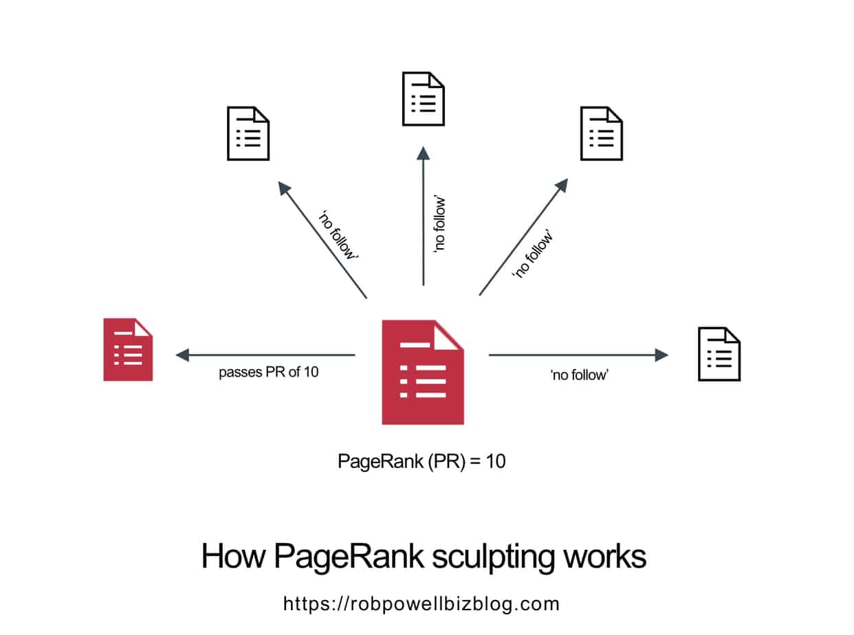 how pagerank sculpting works
