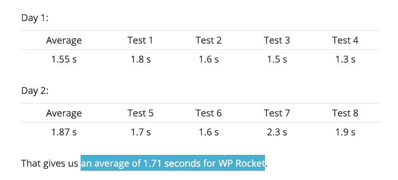 WP Rocket average load time